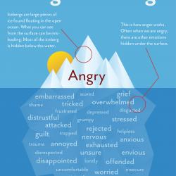 Anger-Iceberg-Gottman-Vivian Baruch Online & Springwood