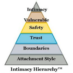 How to Create Intimacy